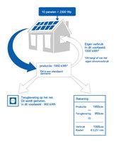 41051 infografic zonvast medium 1365635263