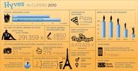 28281 hyves 2010 infographic medium 1365623660