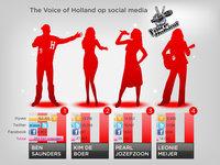 30701 infographic socialmedia thevoiceofholland medium 1365651085