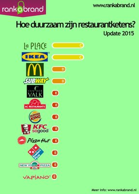182404 restaurant%20chains%20update%202015%20score%20card d32207 medium 1444204176
