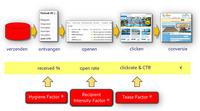 80259 emailmarketing benchmark factoren medium 1365645436