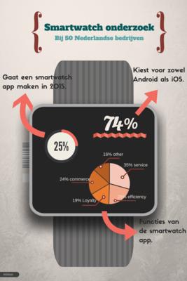 159789 smartwatch%20%282%29 e6b917 medium 1426682404