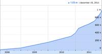 80885 groei crowdfunding inkomsten medium 1324304483