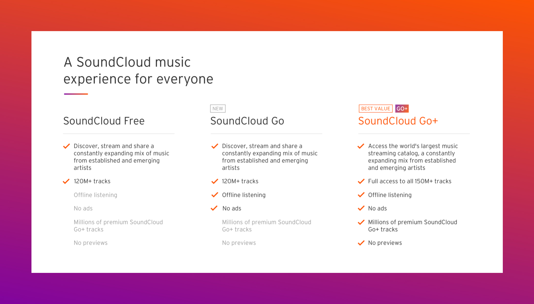 SoundCloud Expands its Consumer Subscription Offering with New, Mid