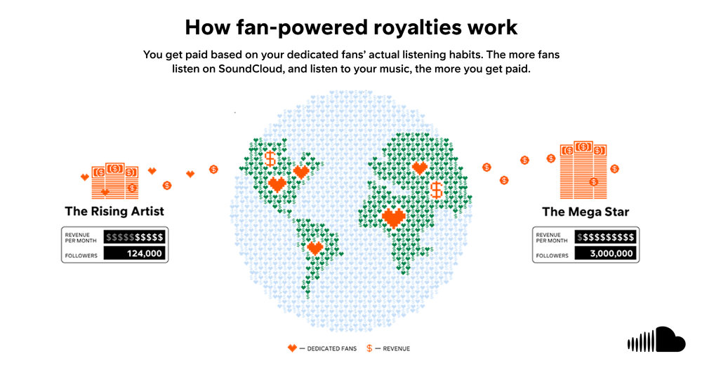 SoundCloud becomes first streaming platform to embrace fan-powered royalties380730 FPR PressImage 2 200924 Large 1614638746