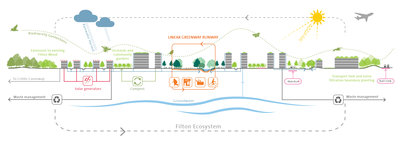 263111 ecosystem%20diagram%20 %20filton%20airfield%20image%20by%20grant%20associates 8cb053 medium 1509533562