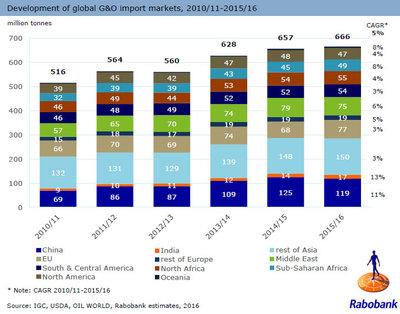 208049 rabobank go worldmap development global import markets a754bc medium 1463049730