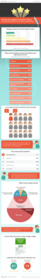 155471 customer%20service%20reviews%20infographic 7d5eff medium 1423043803