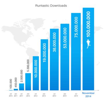 146781 runtastic infographic 2014 november de cb6df6 medium 1414419455