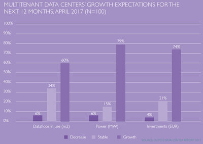 250529 dda%20 %20multitenant%20data%20centers%e2%80%99%20growth%20expectations 669891 medium 1497337829