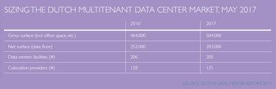 250530 dda%20 %20sizing%20the%20dutch%20multitenant%20data%20center%20market 2af581 medium 1497337829