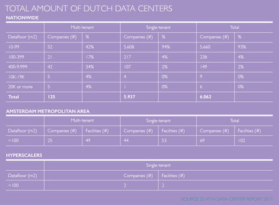 250532 dda%20 %20total%20amount%20of%20dutch%20data%20centers 7552d7 medium 1497337831
