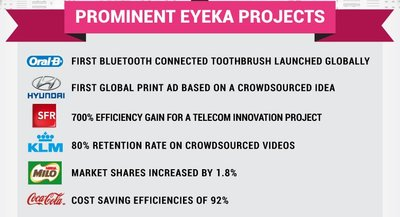 153063 eyeka%20infographic%202015%20prominent%20projects af53bc medium 1420796196