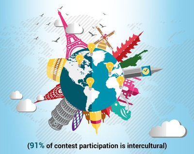 153065 eyeka%20infographic%202015%20intercultural%20participation 561b89 medium 1420796196