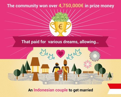 153066 eyeka%20infographic%202015%20prizes%20marriage d50e7b medium 1420796196