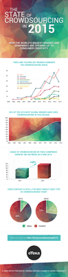 163537 crowdsourcing trend report 2015 infographic 831c36 medium 1429269356