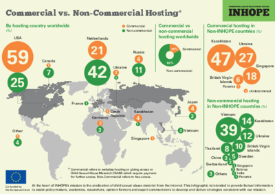 18831 1365081256 commercial vs. non commercial hosting medium
