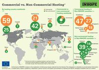 97907 commercial vs  non commercial hosting page 001 medium 1365646881