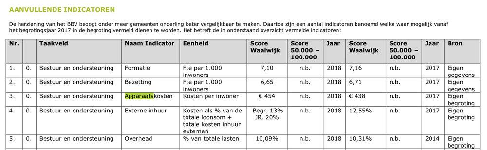 291604 begroting%202018.pdf%20%28pagina%2091%20van%20190%29%202018 07 25%2013 11 15 95eedd large 1538485909