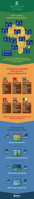 174750 infographic africa and unesco sites v3 bab108 medium 1437755149