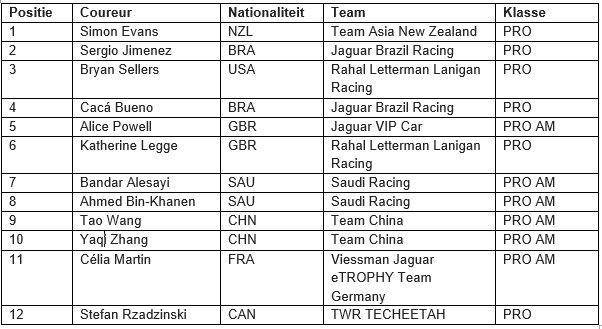 299258 simon evans wint eerste jaguar i pace etrophy race tabel 7f216d original 1545130028