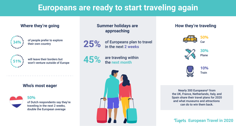 EuropeanTravel_infographic-01.png