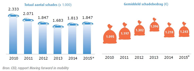 202287 figuur%202.3%20schades%20en%20schadebedrag 19ef06 original 1459840929