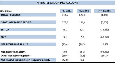 140172 earnings%20highlights%20for%20nh%20hotel%20group%20for%20the%20six%20months%20ended%2030th%20of%20june,%202014 435bae medium 1409578843
