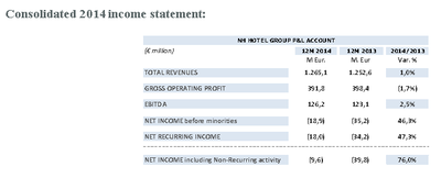157647 figure%202.%20consolidated%202014%20income%20statement 31d98f medium 1425025557