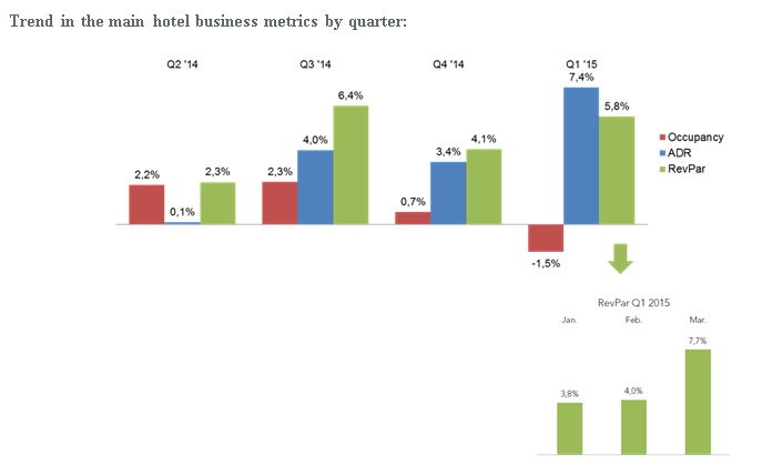 167393 trend%20in%20the%20main%20hotel%20business%20metrics%20by%20quarter 5383b0 original 1431681586