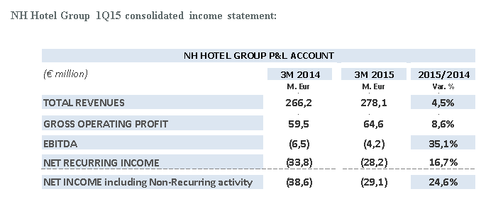 167394 nh%20hotel%20group%201q15%20consolidated%20income%20statement 349516 original 1431681671