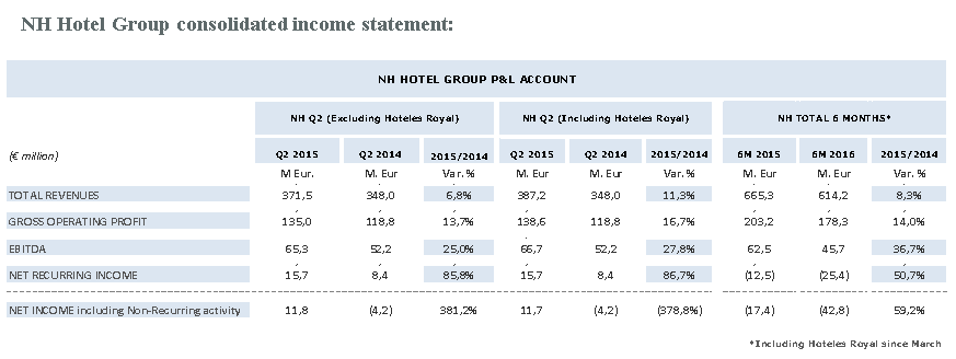 174899 nh%20hotel%20group%20consolidated%20income%20statement 16ff74 large 1438070839