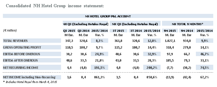 186901 consolidated%20nh%20hotel%20group%20income%20statement 52f694 original 1447332855
