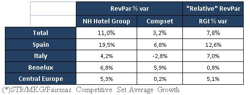 207910 nh%20hotel%20group%20vs.%20direct%20competitors%20by%20markets 184962 original 1462964503