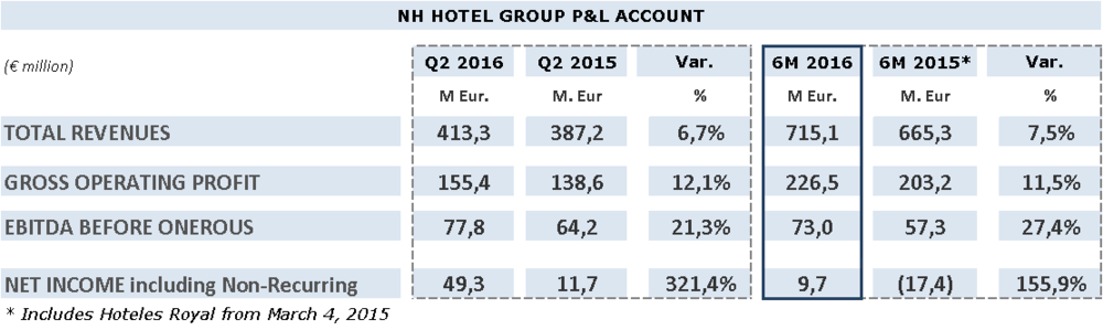 219889 nh%20hotel%20group%20financial%20results%20 %20figure%202.jpg bdf028 large 1469779311