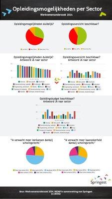 142530 opleidingsmogelijkheden%20per%20sector%20 %20werknemersonderzoek%20springest d9904f medium 1411551515