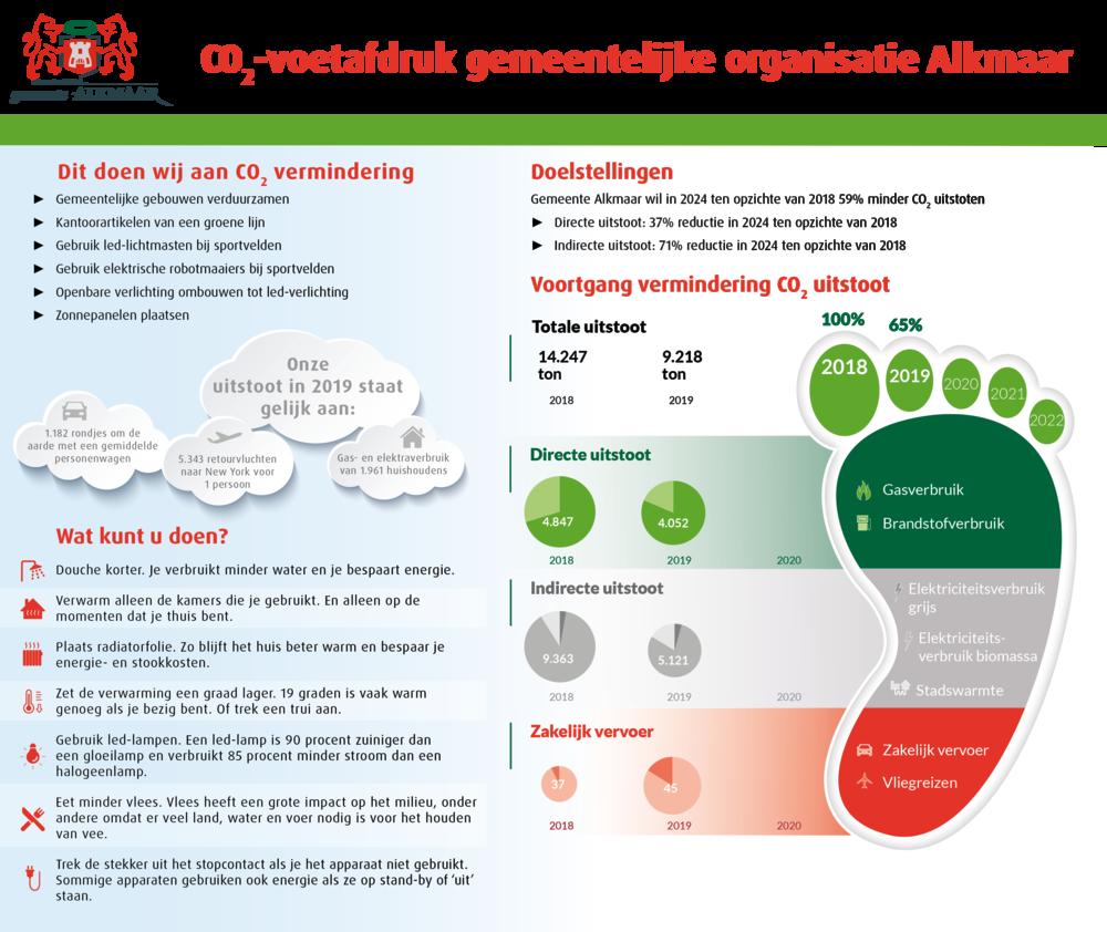 378913 infographic%20footprint%20websiteversie 0186fe large 1612958898