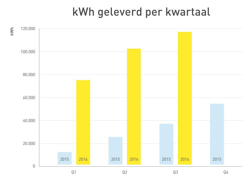 227075 grafiek kwh q3 2016 nl ffee49 large 1476348303