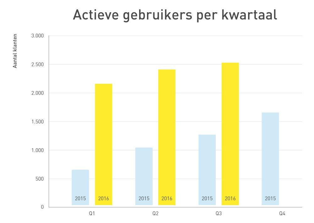 227076 grafiek actieve gebruikers q3 2016 nl 4f9f1a large 1476348303