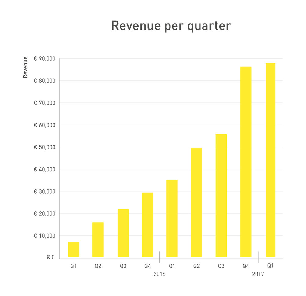 242974 graph fastned q1 2017 revenue a5dea6 large 1491831056