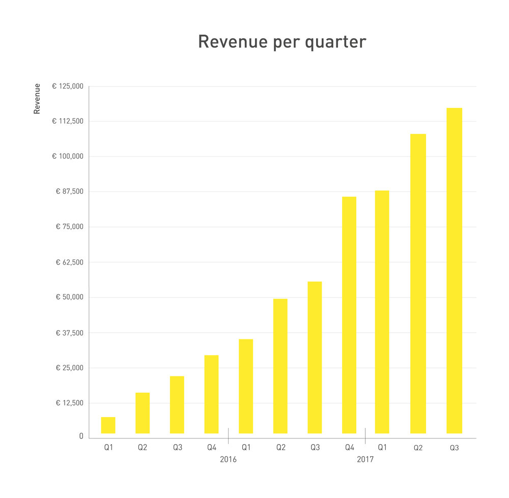 261398 graph q3 2017 revenue db0e8a large 1507731227