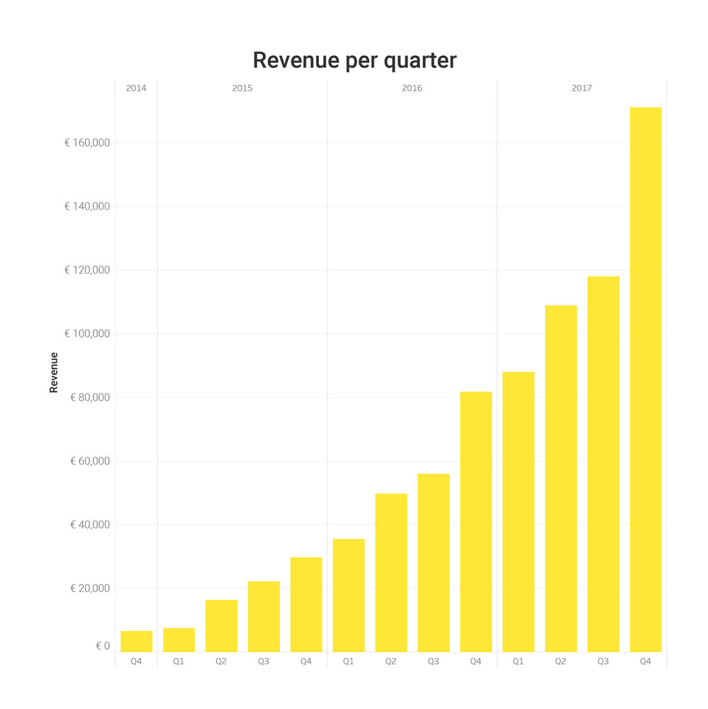 269503 revenue q4 2017 graph 23e88d large 1515685636