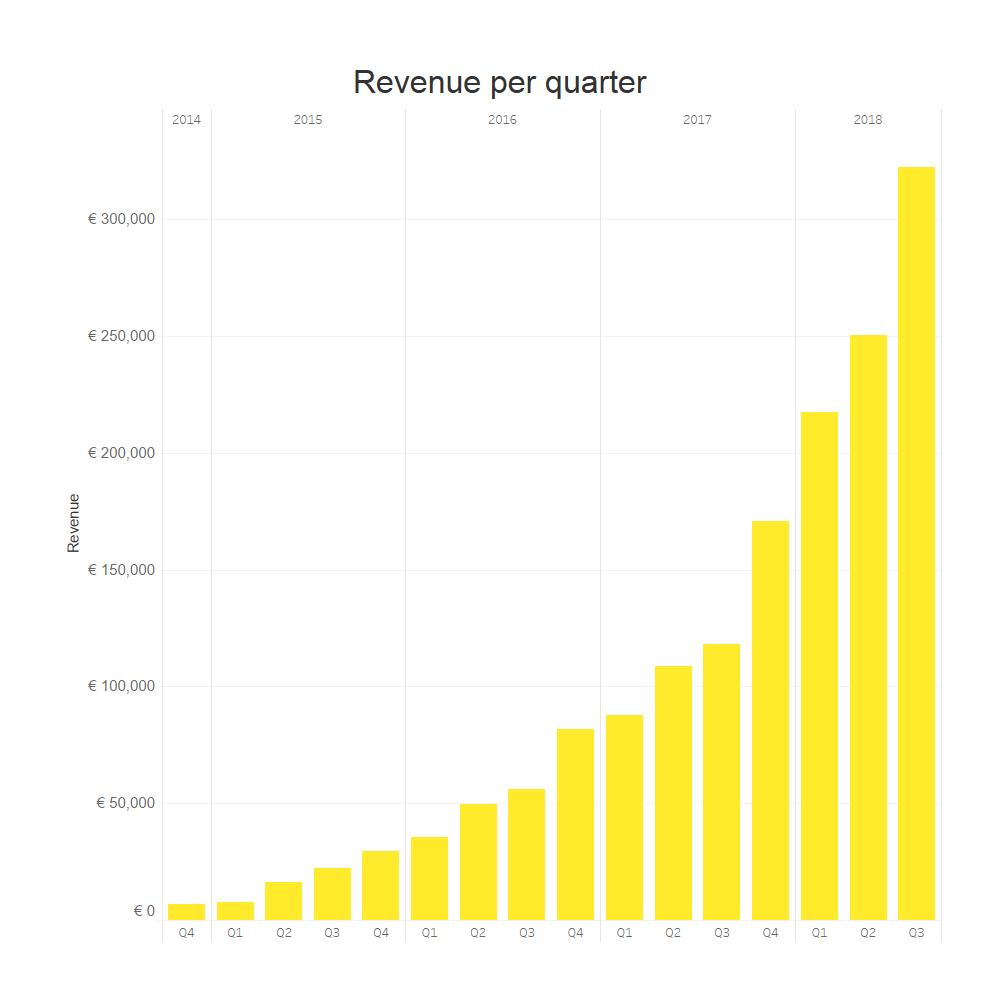 292478 fastned revenue%20graph q3%202018 e61ea2 original 1539097122