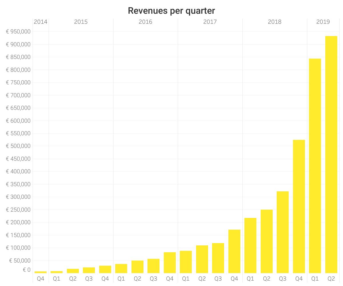 325440 fastned revenues h1%202019 670be3 original 1564402400