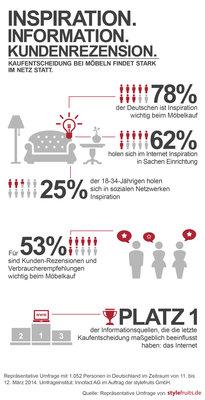 158709 infografik umfrage moebelkauf web a804c7 medium 1425918267