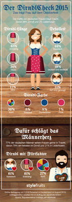 177696 infografik dirndl%20check print 7e8f46 medium 1441112938