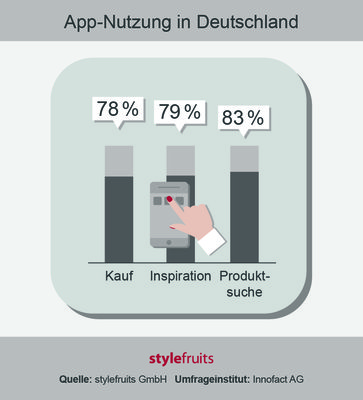 214837 stylefruits app nutzung%20in%20deutschland 0f11fb medium 1466587637