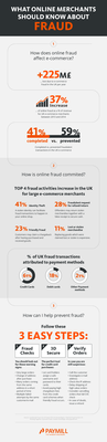 170591 paymill infographic online fraud 47042f medium 1434372558