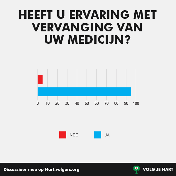220357 1 hartvolgers medicatie ca5175 original 1470154035
