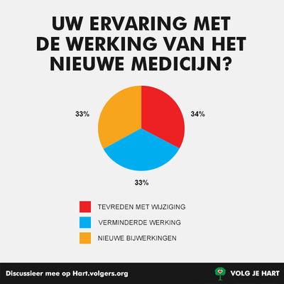 220362 2 hartvolgers medicatie a7ae18 medium 1470154035